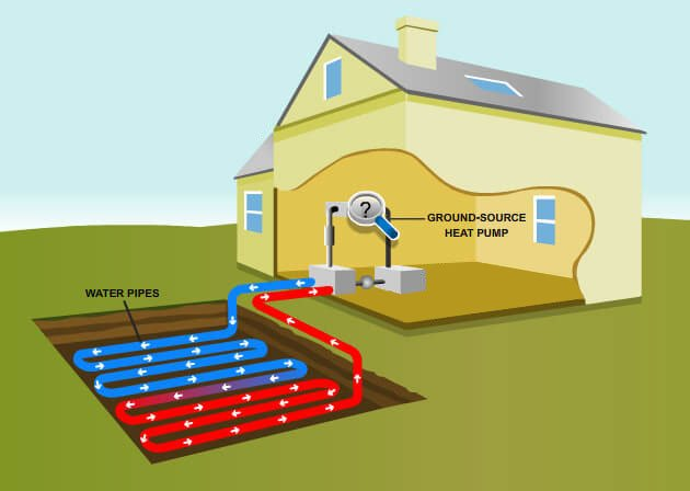 The Advantages And Disadvantages Of Geothermal Heating And Cooling Systems Finkens